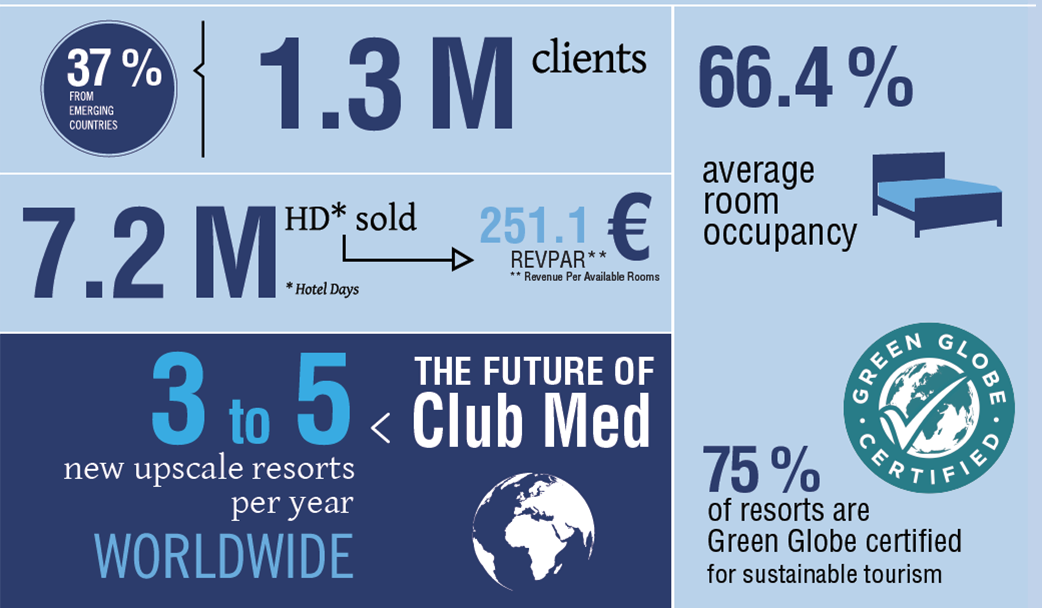 Key figures for Club Med